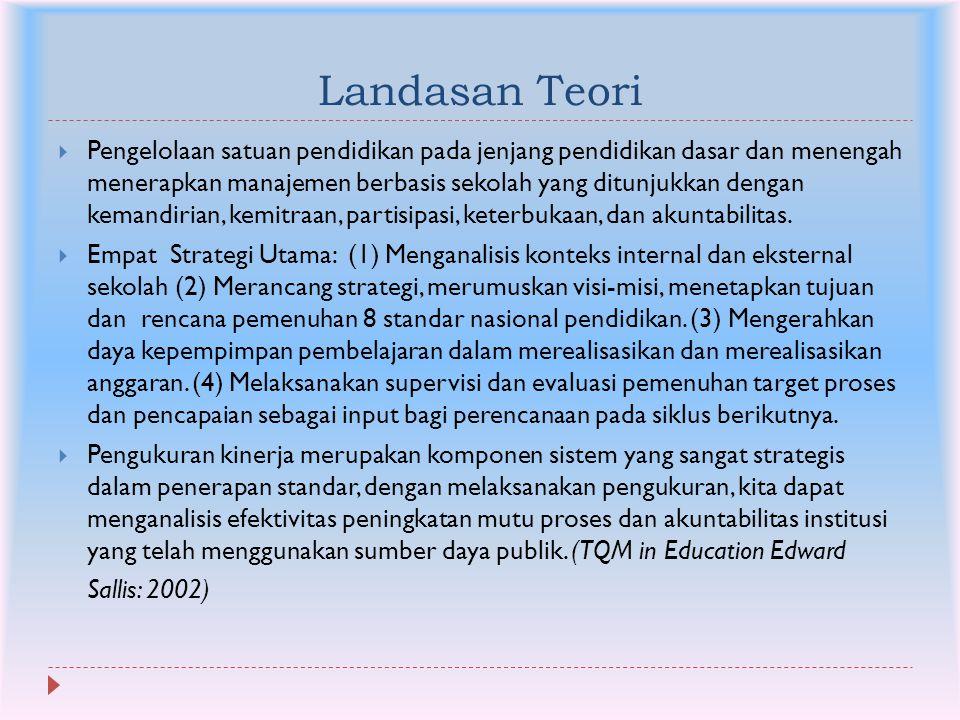 Landasan Teori  Pengelolaan satuan pendidikan pada jenjang pendidikan dasar dan menengah menerapkan manajemen berbasis sekolah yang ditunjukkan denga