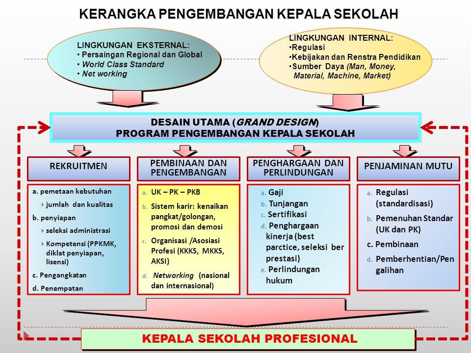 DESAIN UTAMA (GRAND DESIGN) PROGRAM PENGEMBANGAN KEPALA SEKOLAH DESAIN UTAMA (GRAND DESIGN) PROGRAM PENGEMBANGAN KEPALA SEKOLAH KERANGKA PENGEMBANGAN