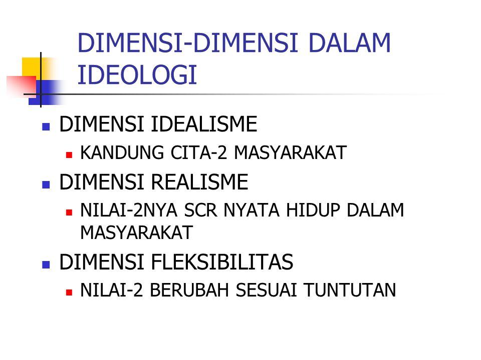 DIMENSI-DIMENSI DALAM IDEOLOGI DIMENSI IDEALISME KANDUNG CITA-2 MASYARAKAT DIMENSI REALISME NILAI-2NYA SCR NYATA HIDUP DALAM MASYARAKAT DIMENSI FLEKSI