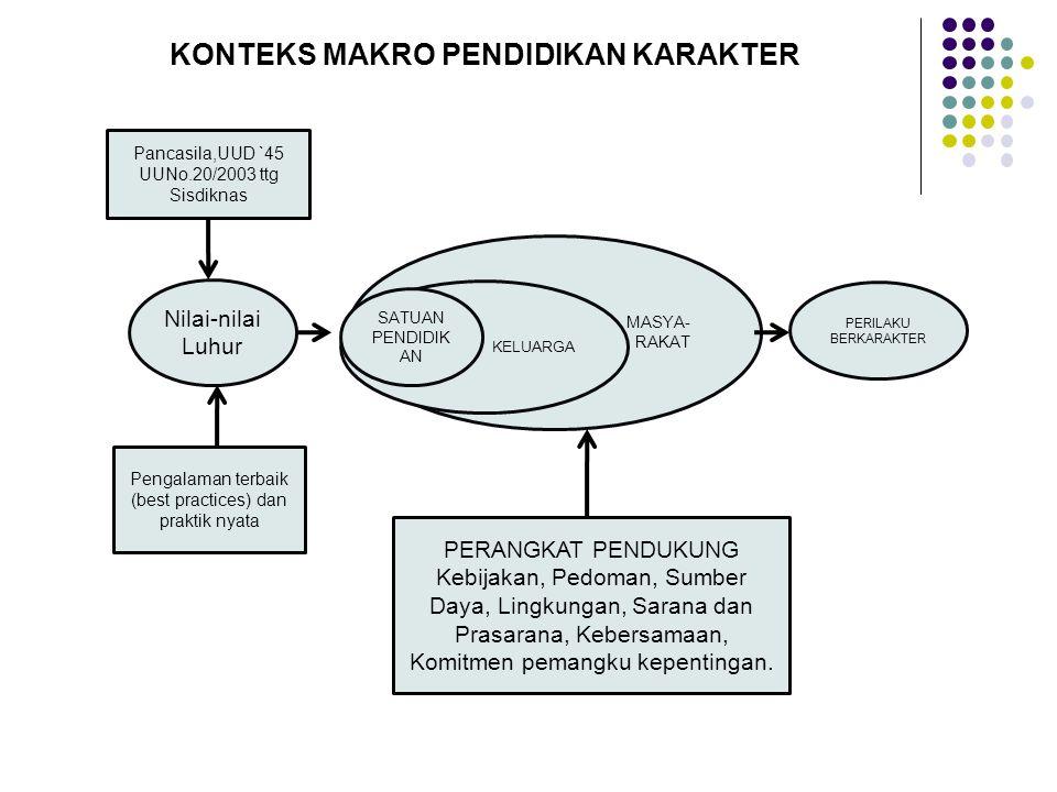 Pengalaman terbaik (best practices) dan praktik nyata PERILAKU BERKARAKTER MASYA- RAKAT Nilai-nilai Luhur Pancasila,UUD `45 UUNo.20/2003 ttg Sisdiknas