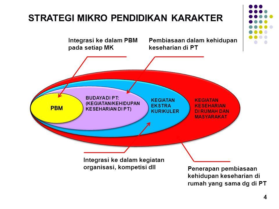 KEGIATAN KESEHARIAN DI RUMAH DAN MASYARAKAT KEGIATAN EKSTRA KURIKULER Integrasi ke dalam kegiatan organisasi, kompetisi dll Integrasi ke dalam PBM pad