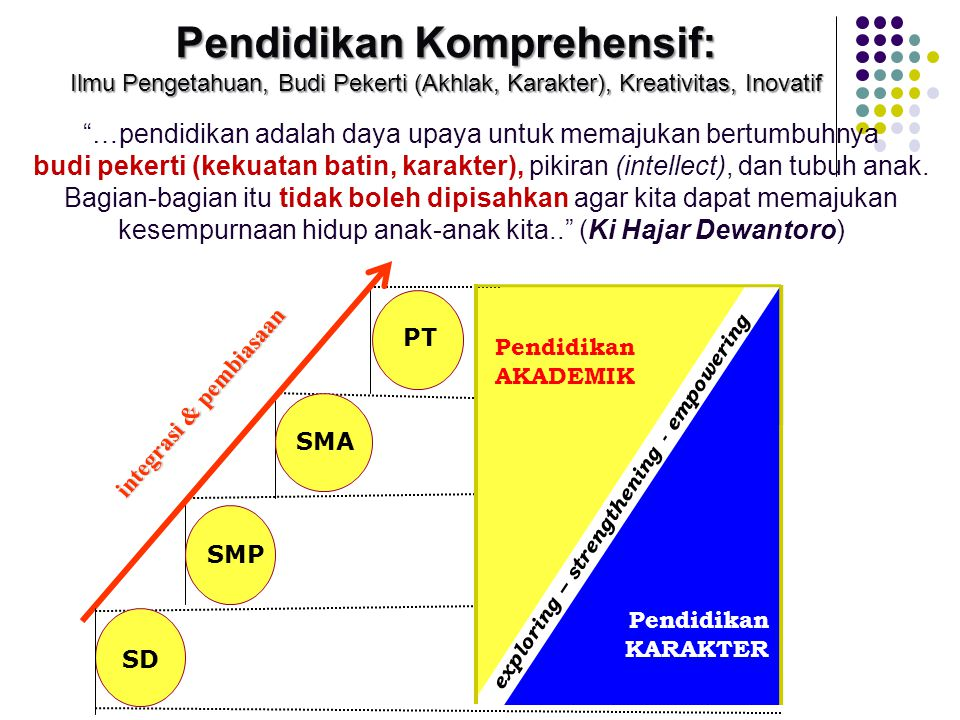 "SD SMP PT exploring – strengthening - empowering SMA Pendidikan KARAKTER integrasi & pembiasaan ""…pendidikan adalah daya upaya untuk memajukan bertumb"