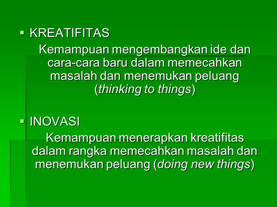  KREATIFITAS Kemampuan mengembangkan ide dan cara-cara baru dalam memecahkan masalah dan menemukan peluang (thinking to things)  INOVASI Kemampuan menerapkan kreatifitas dalam rangka memecahkan masalah dan menemukan peluang (doing new things)