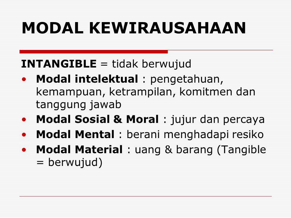 MODAL KEWIRAUSAHAAN INTANGIBLE = tidak berwujud Modal intelektual : pengetahuan, kemampuan, ketrampilan, komitmen dan tanggung jawab Modal Sosial & Moral : jujur dan percaya Modal Mental : berani menghadapi resiko Modal Material : uang & barang (Tangible = berwujud)