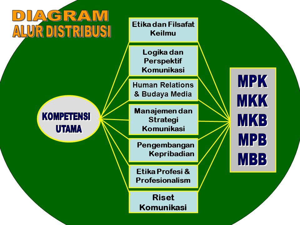 Etika Profesi & Profesionalism Pengembangan Kepribadian Riset Komunikasi Etika dan Filsafat Keilmu Logika dan Perspektif Komunikasi Human Relations & Budaya Media Manajemen dan Strategi Komunikasi