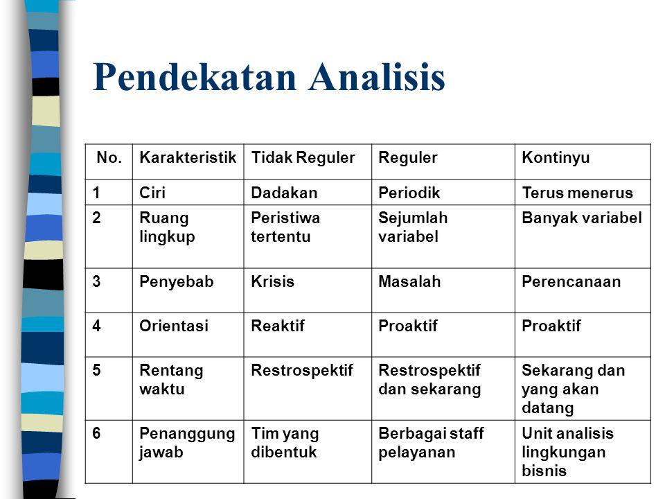 Pendekatan Analisis No.KarakteristikTidak RegulerRegulerKontinyu 1CiriDadakanPeriodikTerus menerus 2Ruang lingkup Peristiwa tertentu Sejumlah variabel Banyak variabel 3PenyebabKrisisMasalahPerencanaan 4OrientasiReaktifProaktif 5Rentang waktu RestrospektifRestrospektif dan sekarang Sekarang dan yang akan datang 6Penanggung jawab Tim yang dibentuk Berbagai staff pelayanan Unit analisis lingkungan bisnis