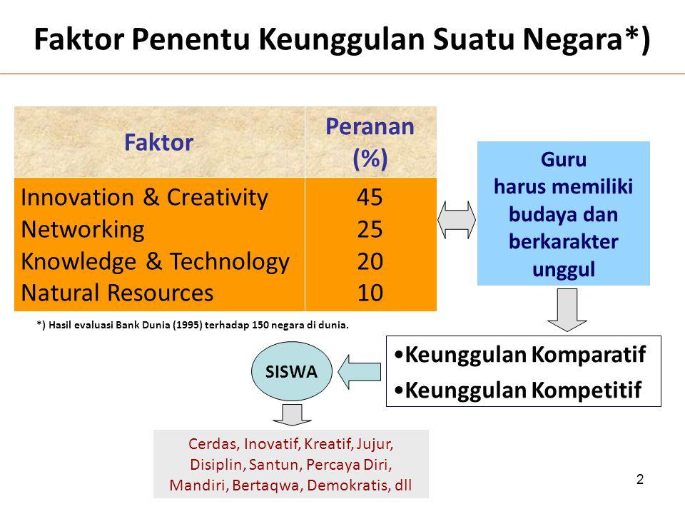 2 Faktor Penentu Keunggulan Suatu Negara*) Faktor Peranan (%) Innovation & Creativity Networking Knowledge & Technology Natural Resources 45 25 20 10 *) Hasil evaluasi Bank Dunia (1995) terhadap 150 negara di dunia.