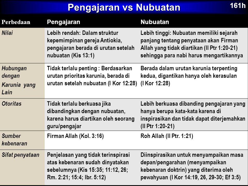 Pengajaran vs Nubuatan Perbedaan PengajaranNubuatan Nilai Lebih rendah: Dalam struktur kepemimpinan gereja Antiokia, pengajaran berada di urutan setel