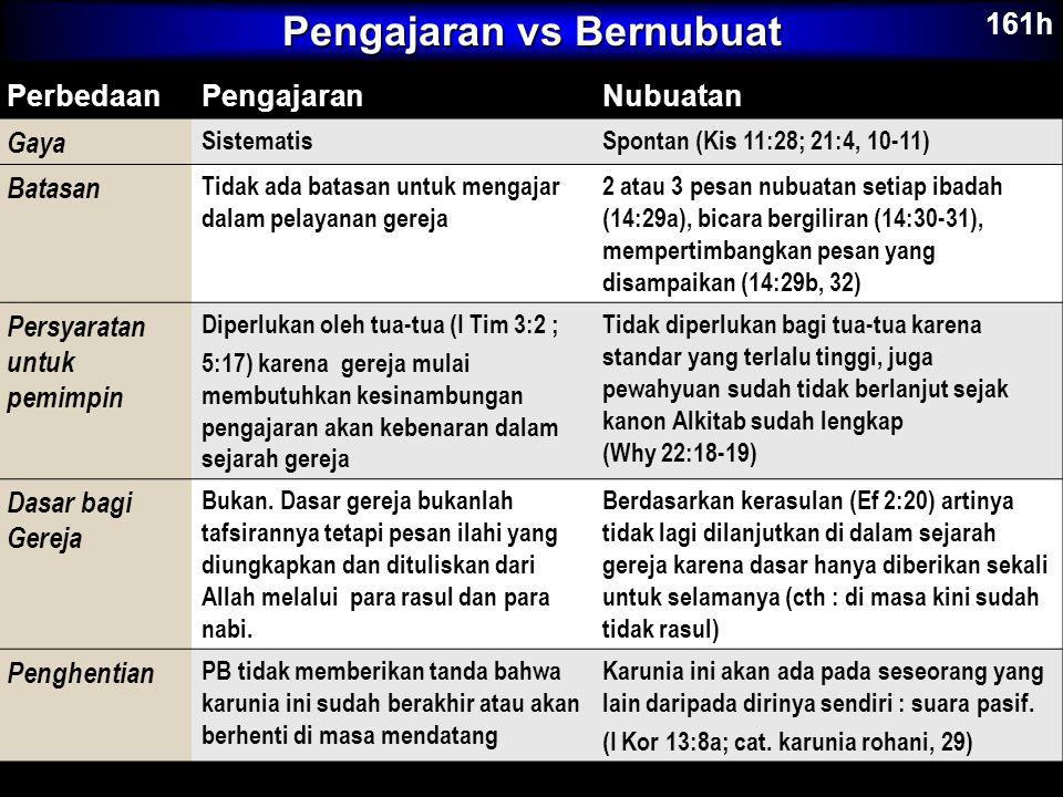 Pengajaran vs Bernubuat PerbedaanPengajaranNubuatan Gaya SistematisSpontan (Kis 11:28; 21:4, 10-11) Batasan Tidak ada batasan untuk mengajar dalam pel