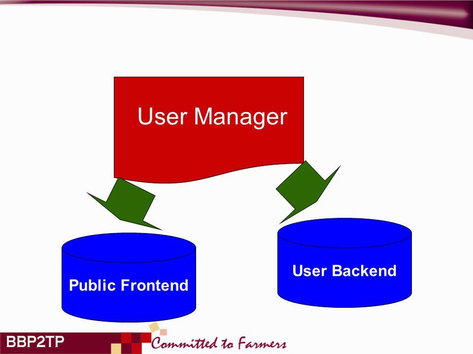 Public Frontend User Backend