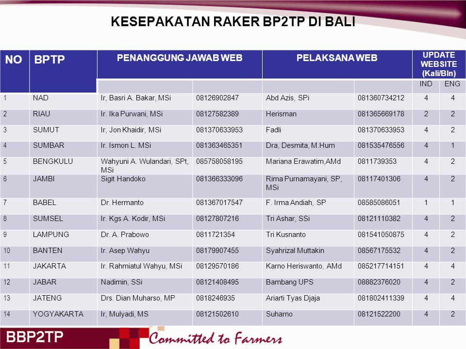 KESEPAKATAN RAKER BP2TP DI BALI NOBPTP PENANGGUNG JAWAB WEBPELAKSANA WEB UPDATE WEBSITE (Kali/Bln) INDENG NADIr, Basri A.