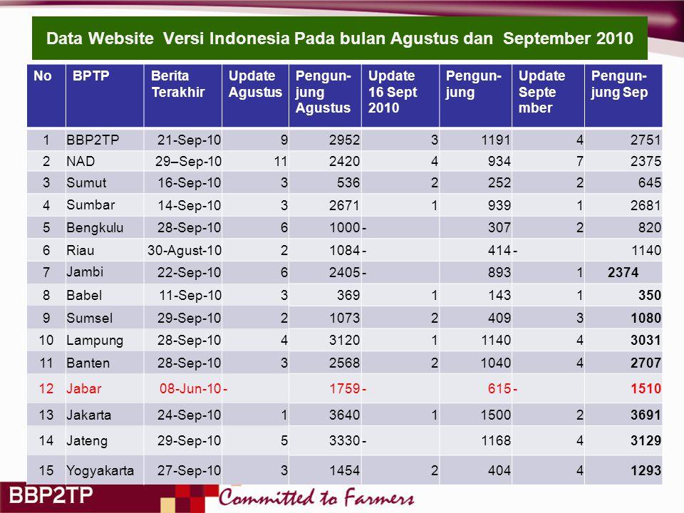 Data Website Versi Indonesia Pada bulan Agustus dan September 2010 NoBPTPBerita Terakhir Update Agustus Pengun- jung Agustus Update 16 Sept 2010 Pengun- jung Update Septe mber Pengun- jung Sep 1BBP2TP21-Sep-10929523119142751 2NAD 29–Sep-10112420493472375 3Sumut16-Sep-10353622522645 4Sumbar14-Sep-1032671193912681 5Bengkulu28-Sep-1061000-3072820 6Riau30-Agust-1021084-414-1140 7Jambi22-Sep-1062405-89312374 8Babel11-Sep-10336911431350 9Sumsel29-Sep-1021073240931080 10Lampung28-Sep-10431201114043031 11Banten28-Sep-10325682104042707 12Jabar08-Jun-10-1759-615-1510 13Jakarta24-Sep-10136401150023691 14Jateng29-Sep-1053330-116843129 15Yogyakarta27-Sep-1031454240441293