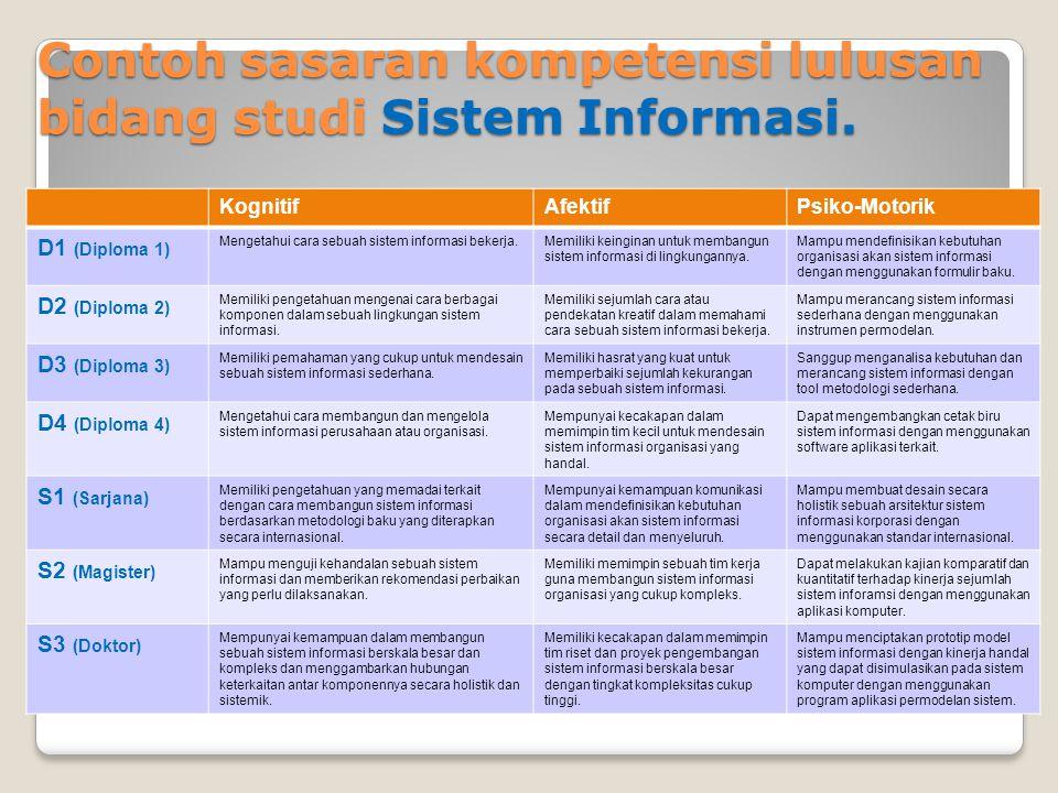 Contoh sasaran kompetensi lulusan bidang studi Sistem Informasi.