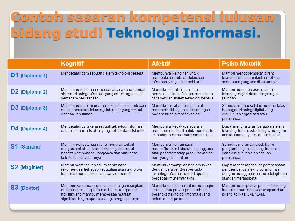 Contoh sasaran kompetensi lulusan bidang studi Teknologi Informasi.