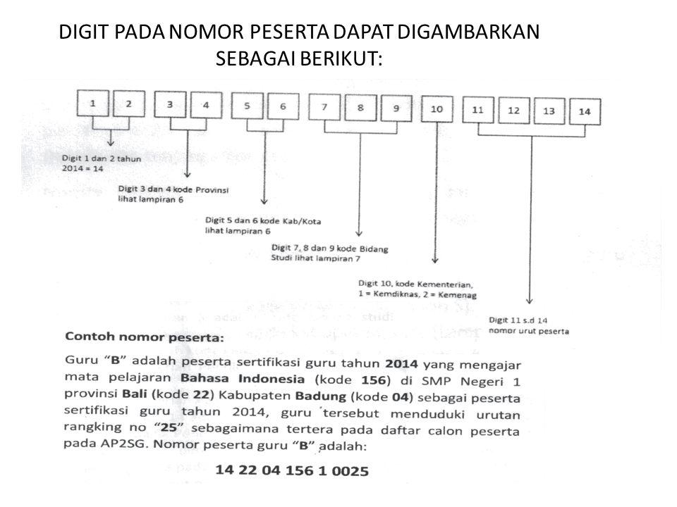 DIGIT PADA NOMOR PESERTA DAPAT DIGAMBARKAN SEBAGAI BERIKUT: