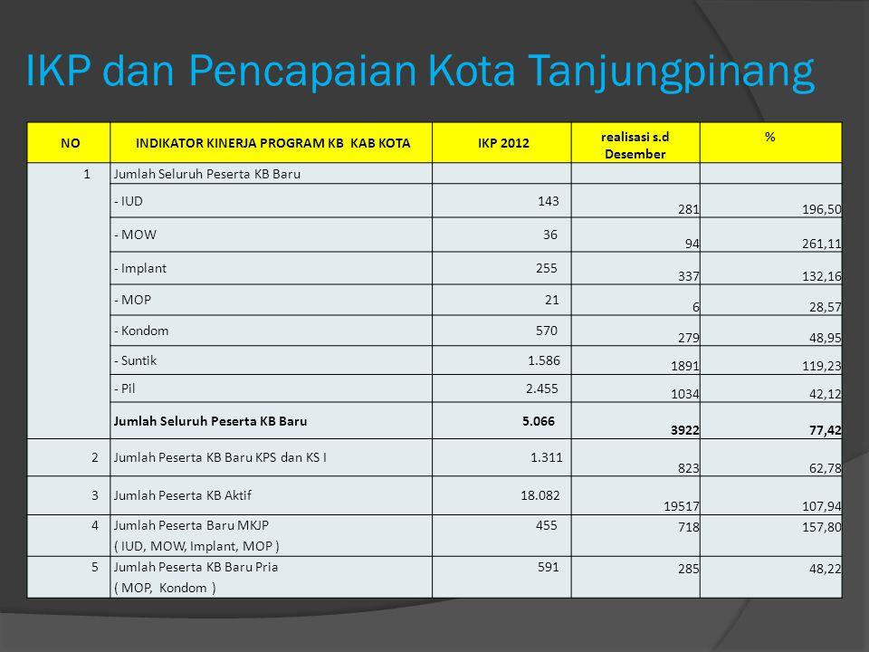IKP dan Pencapaian Kota Tanjungpinang NO INDIKATOR KINERJA PROGRAM KB KAB KOTA IKP 2012 realisasi s.d Desember % 1 Jumlah Seluruh Peserta KB Baru - IU