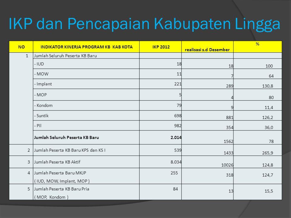 IKP dan Pencapaian Kabupaten Lingga NO INDIKATOR KINERJA PROGRAM KB KAB KOTA IKP 2012 realisasi s.d Desember % 1 Jumlah Seluruh Peserta KB Baru - IUD