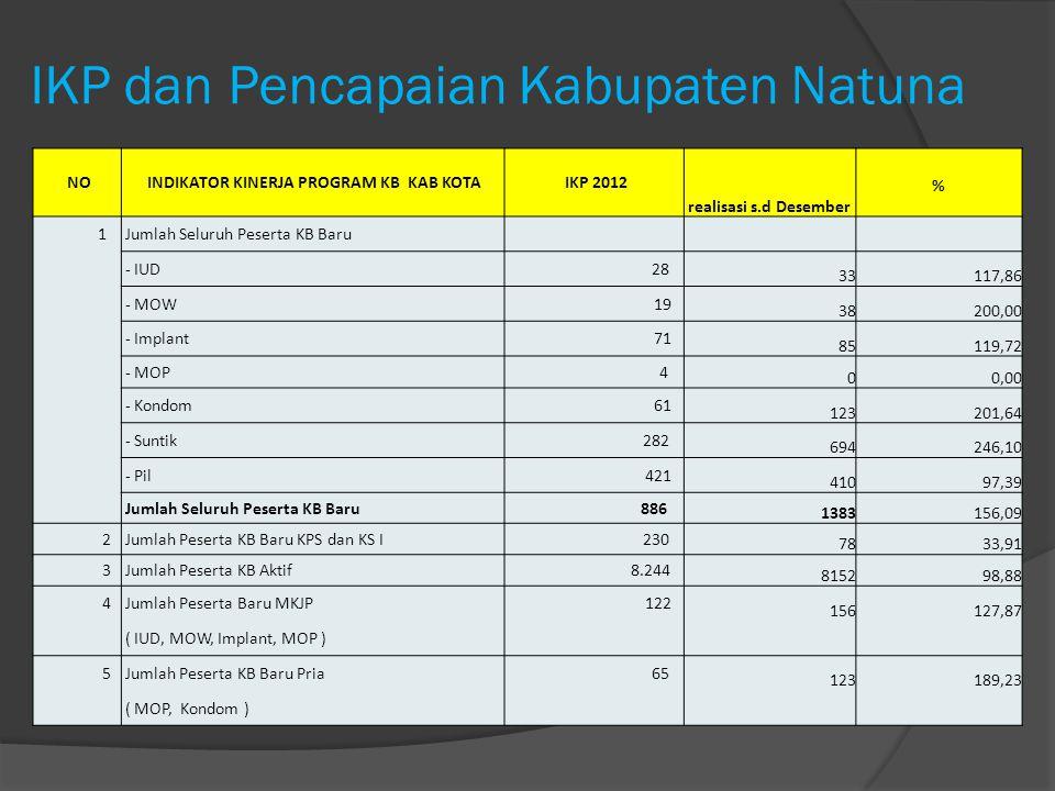 IKP dan Pencapaian Kabupaten Natuna NO INDIKATOR KINERJA PROGRAM KB KAB KOTA IKP 2012 realisasi s.d Desember % 1 Jumlah Seluruh Peserta KB Baru - IUD