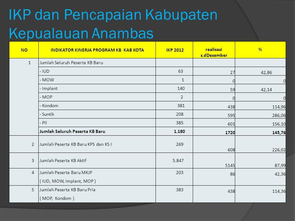 IKP dan Pencapaian Kabupaten Kepualauan Anambas NO INDIKATOR KINERJA PROGRAM KB KAB KOTA IKP 2012 realisasi s.dDesember % 1 Jumlah Seluruh Peserta KB