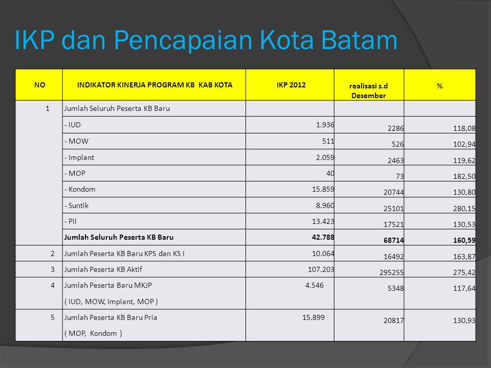 IKP dan Pencapaian Kota Batam NO INDIKATOR KINERJA PROGRAM KB KAB KOTA IKP 2012 realisasi s.d Desember % 1 Jumlah Seluruh Peserta KB Baru - IUD1.936 2