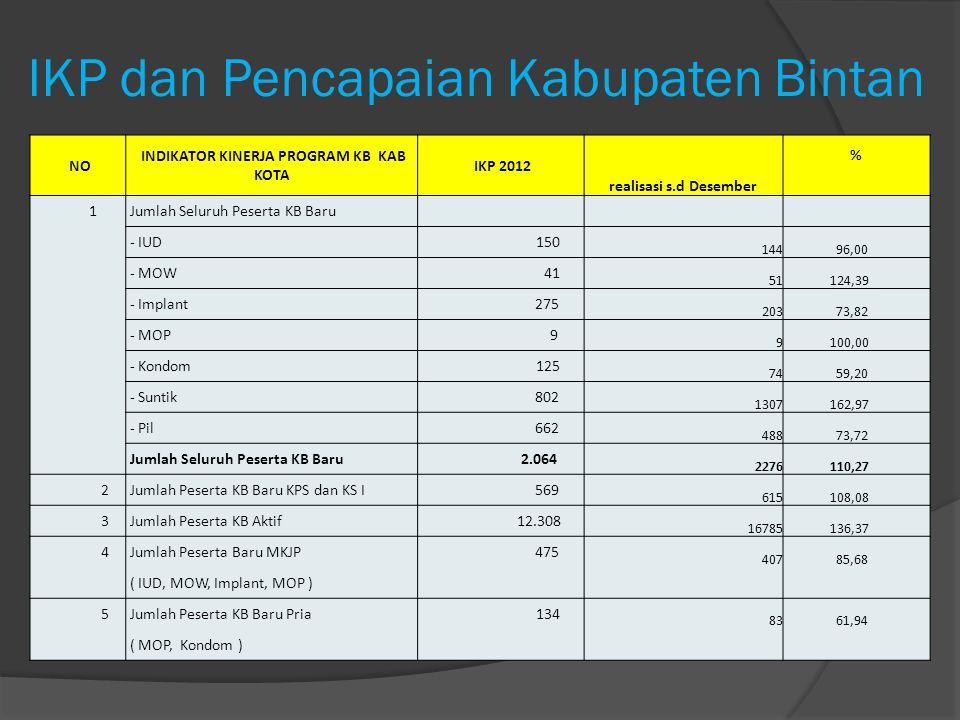 IKP dan Pencapaian Kabupaten Bintan NO INDIKATOR KINERJA PROGRAM KB KAB KOTA IKP 2012 realisasi s.d Desember % 1 Jumlah Seluruh Peserta KB Baru - IUD