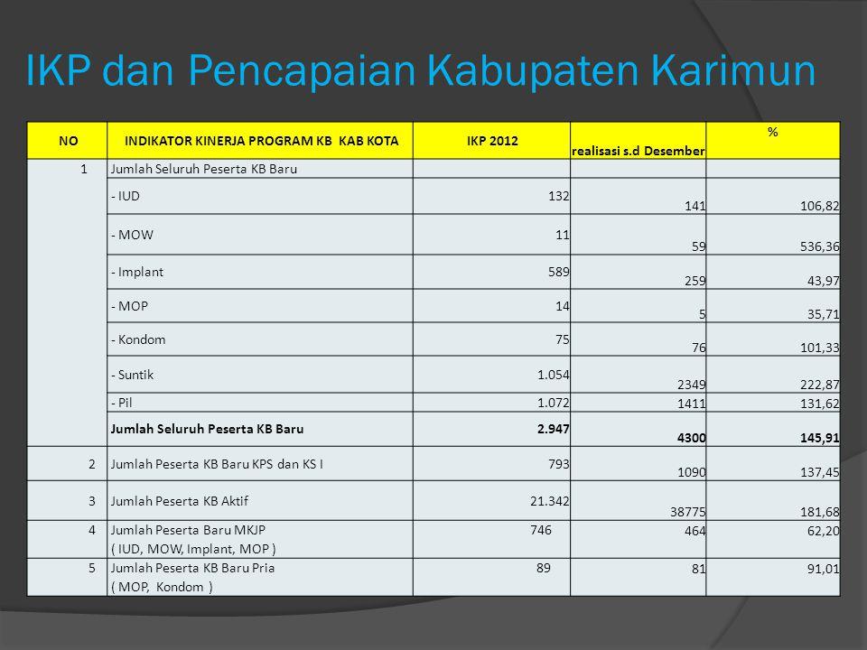 IKP dan Pencapaian Kabupaten Karimun NO INDIKATOR KINERJA PROGRAM KB KAB KOTA IKP 2012 realisasi s.d Desember % 1 Jumlah Seluruh Peserta KB Baru - IUD