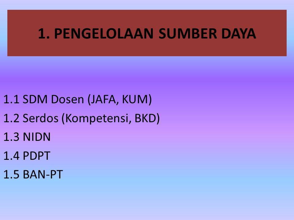 1.1 SDM Dosen Dasar Kemendiknas RI No 234/U/2000 & UU RI No.