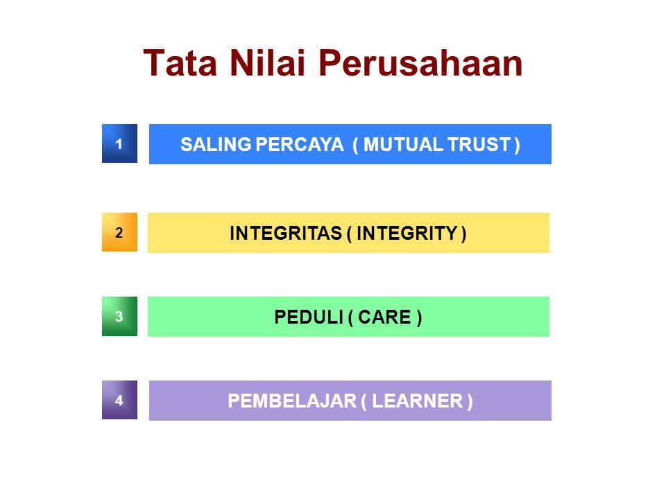 Tata Nilai Perusahaan SALING PERCAYA ( MUTUAL TRUST ) INTEGRITAS ( INTEGRITY ) PEDULI ( CARE ) PEMBELAJAR ( LEARNER ) 1 2 3 4