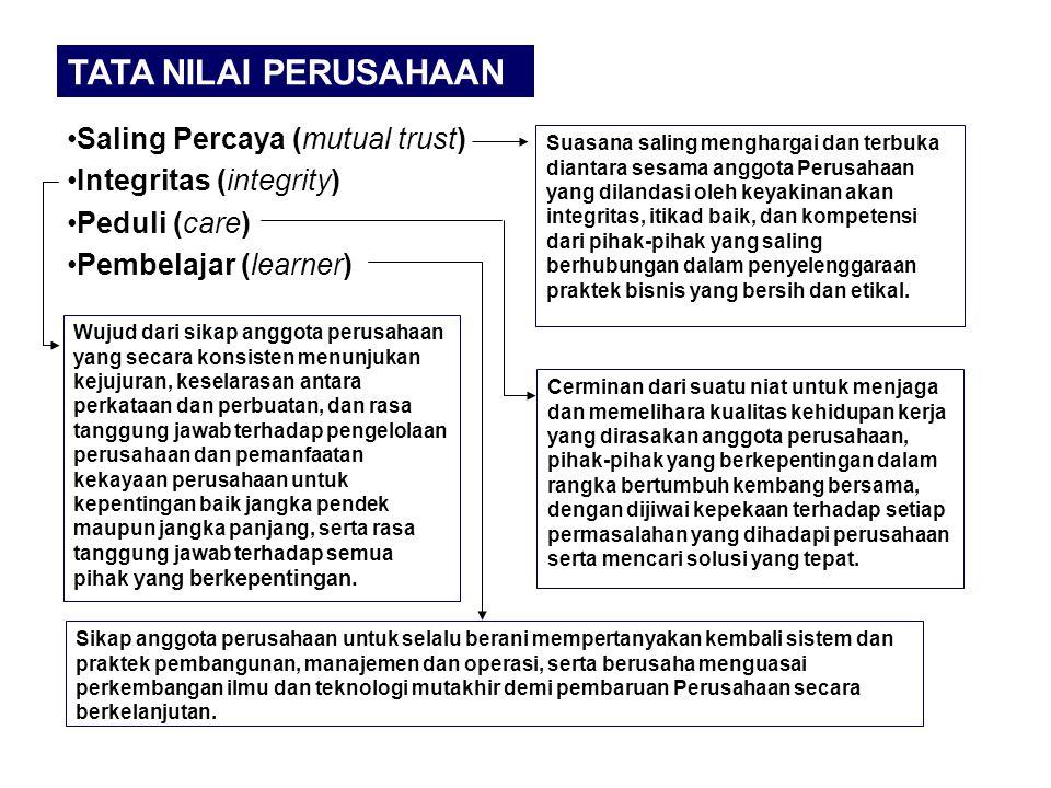 Saling Percaya (mutual trust) Integritas (integrity) Peduli (care) Pembelajar (learner) TATA NILAI PERUSAHAAN Suasana saling menghargai dan terbuka di