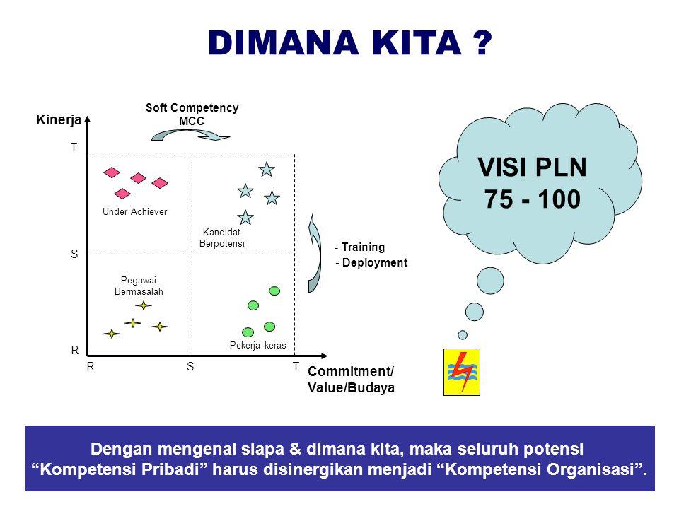 DIMANA KITA ? Kinerja Commitment/ Value/Budaya RST S T R - Training Soft Competency MCC VISI PLN 75 - 100 - Deployment Pekerja keras Under Achiever Ka