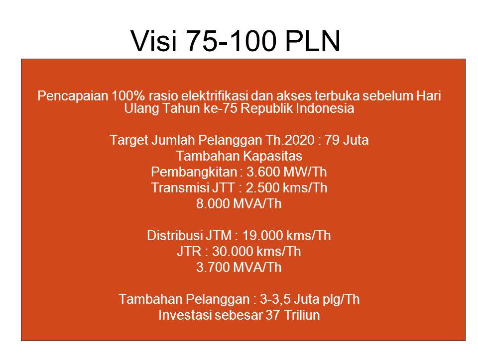 Visi 75-100 PLN Pencapaian 100% rasio elektrifikasi dan akses terbuka sebelum Hari Ulang Tahun ke-75 Republik Indonesia Target Jumlah Pelanggan Th.202