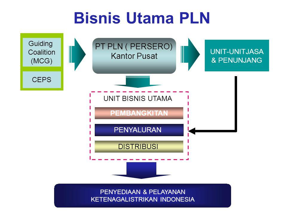 Bisnis Utama PLN UNIT-UNITJASA & PENUNJANG PENYALURAN DISTRIBUSI PEMBANGKITAN PENYEDIAAN & PELAYANAN KETENAGALISTRIKAN INDONESIA UNIT BISNIS UTAMA PT