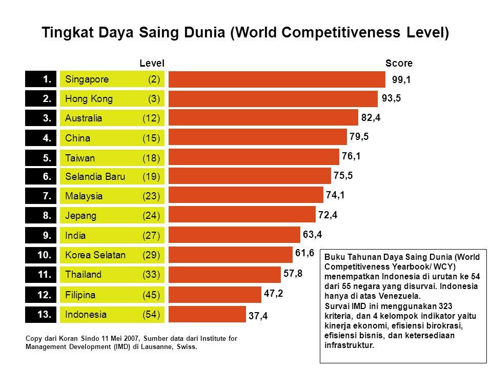 Selandia Baru(19)6. 75,5 Malaysia(23)7. 74,1 Jepang(24)8. 72,4 India(27)9. 63,4 Indonesia(54)13. 37,4 Filipina(45)12. 47,2 Thailand(33)11. 57,8 Korea