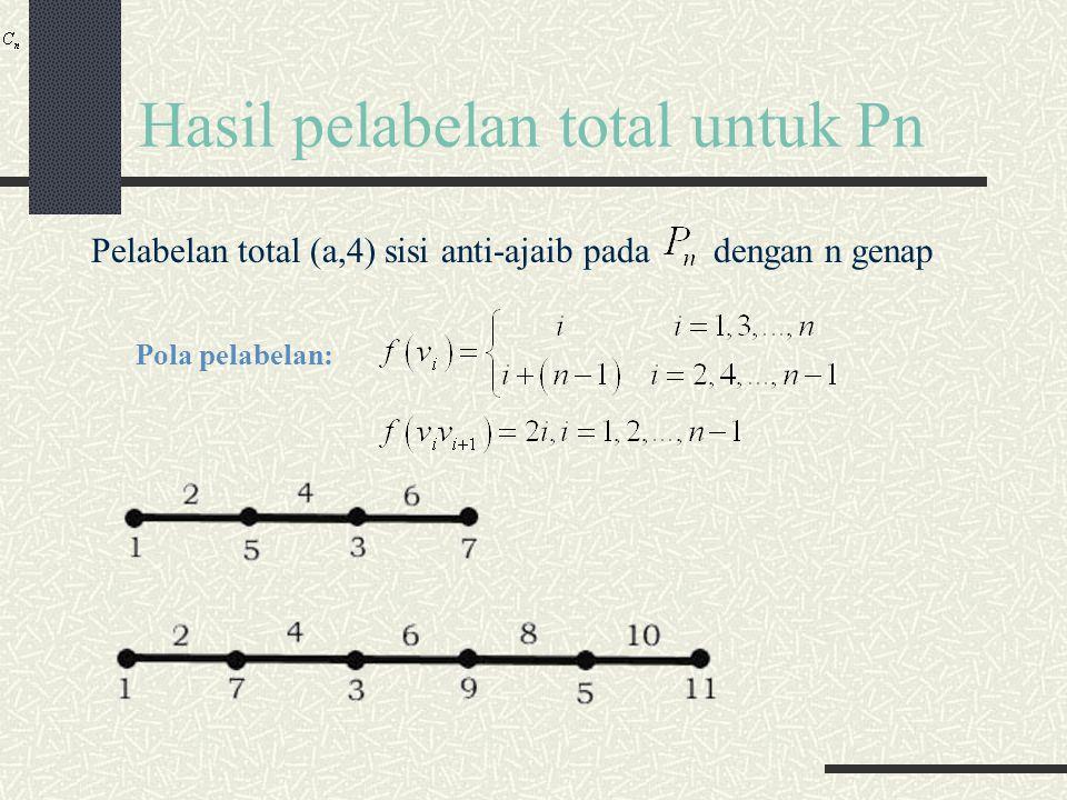 Hasil pelabelan total untuk Pn Pelabelan total (a,4) sisi anti-ajaib pada dengan n genap Pola pelabelan: