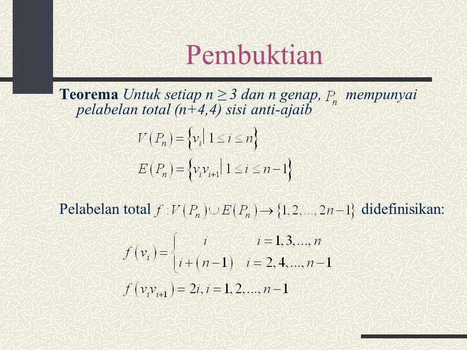 Pembuktian Teorema Untuk setiap n ≥ 3 dan n genap, mempunyai pelabelan total (n+4,4) sisi anti-ajaib Pelabelan total didefinisikan: