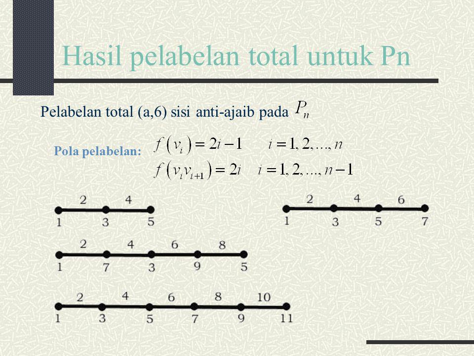 Hasil pelabelan total untuk Pn Pelabelan total (a,6) sisi anti-ajaib pada Pola pelabelan: