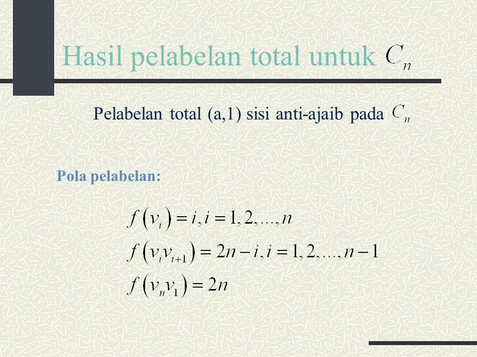 Hasil pelabelan total untuk Pelabelan total (a,1) sisi anti-ajaib pada Pola pelabelan: