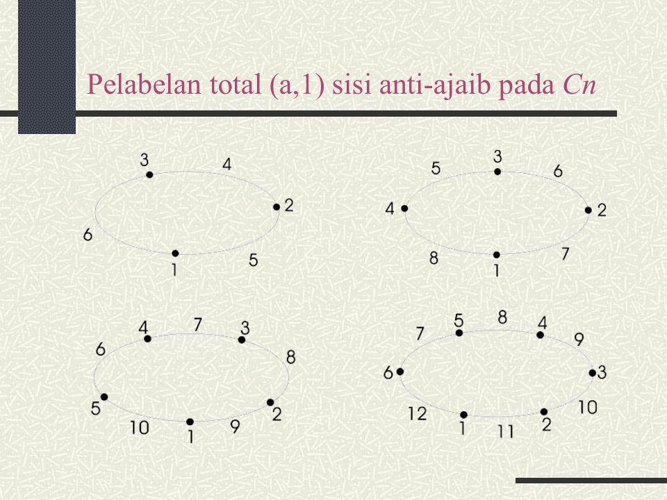 Pelabelan total (a,1) sisi anti-ajaib pada Cn