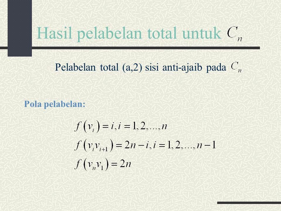 Hasil pelabelan total untuk Pelabelan total (a,2) sisi anti-ajaib pada Pola pelabelan: