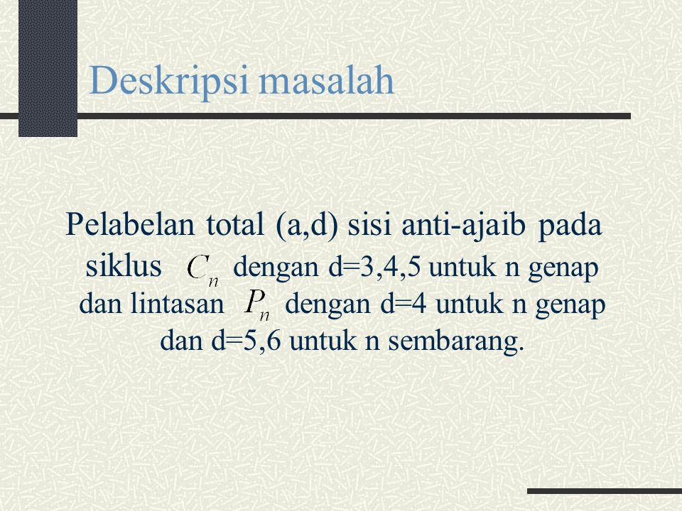 Deskripsi masalah Pelabelan total (a,d) sisi anti-ajaib pada siklus dengan d=3,4,5 untuk n genap dan lintasan dengan d=4 untuk n genap dan d=5,6 untuk n sembarang.
