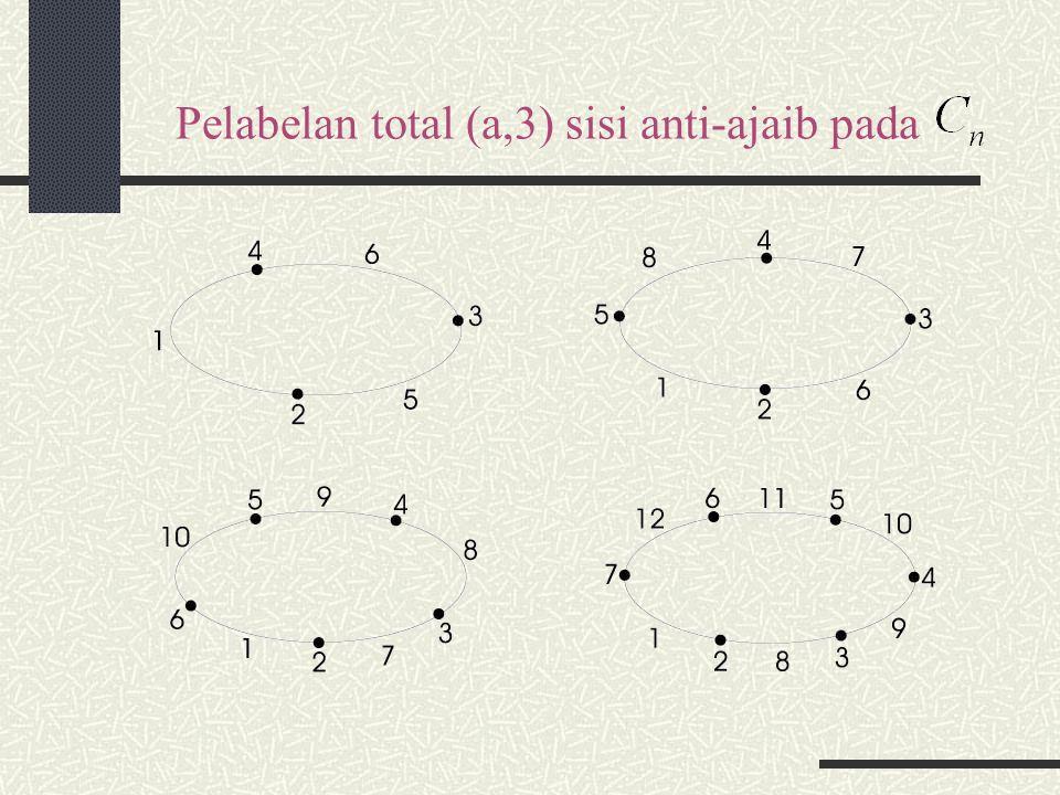 Pelabelan total (a,3) sisi anti-ajaib pada
