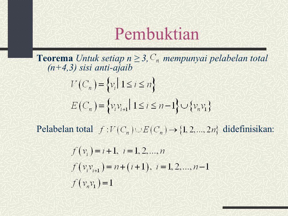 Pembuktian Teorema Untuk setiap n ≥ 3, mempunyai pelabelan total (n+4,3) sisi anti-ajaib Pelabelan total didefinisikan: