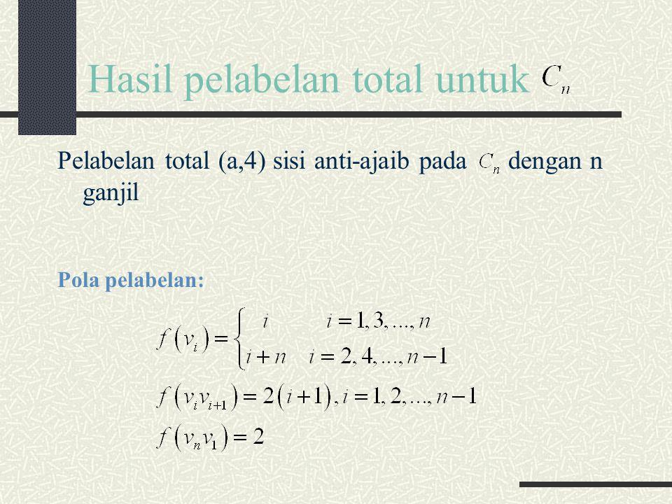 Hasil pelabelan total untuk Pelabelan total (a,4) sisi anti-ajaib pada dengan n ganjil Pola pelabelan:
