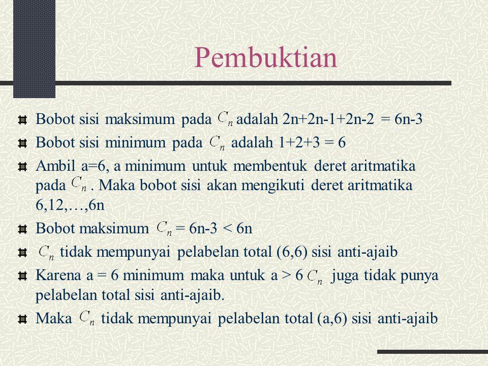 Pembuktian Bobot sisi maksimum pada adalah 2n+2n-1+2n-2 = 6n-3 Bobot sisi minimum pada adalah 1+2+3 = 6 Ambil a=6, a minimum untuk membentuk deret ari