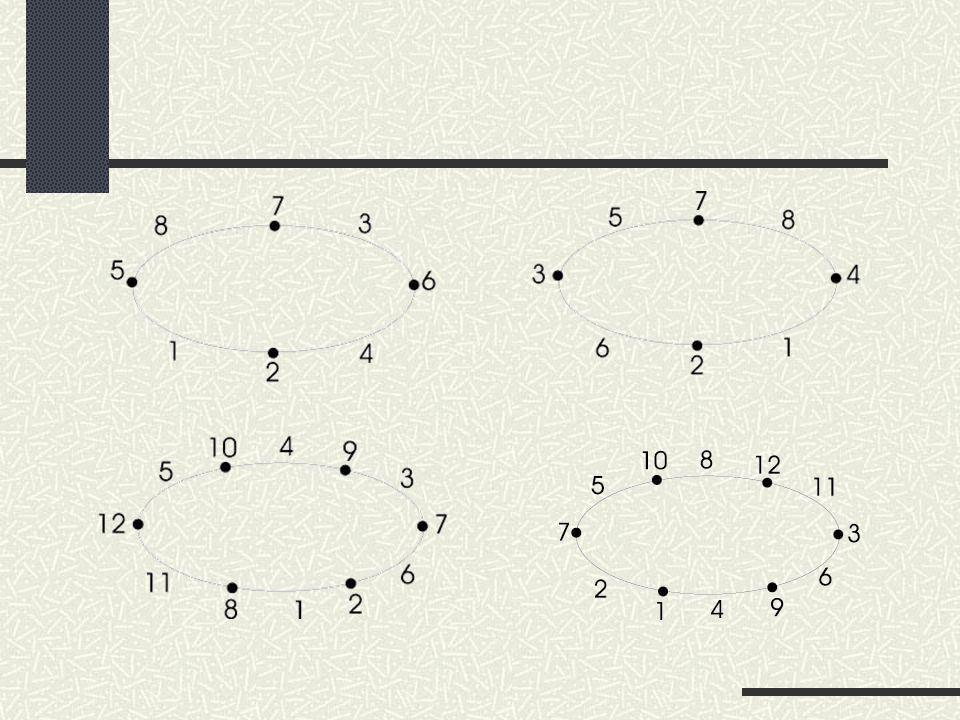 Open Problem Untuk d=5 dengan n = 4,…,6, siklus mempunyai pelabelan total (a,5) sisi anti-ajaib tetapi masih belum dapat ditemukan rumus umumnya.