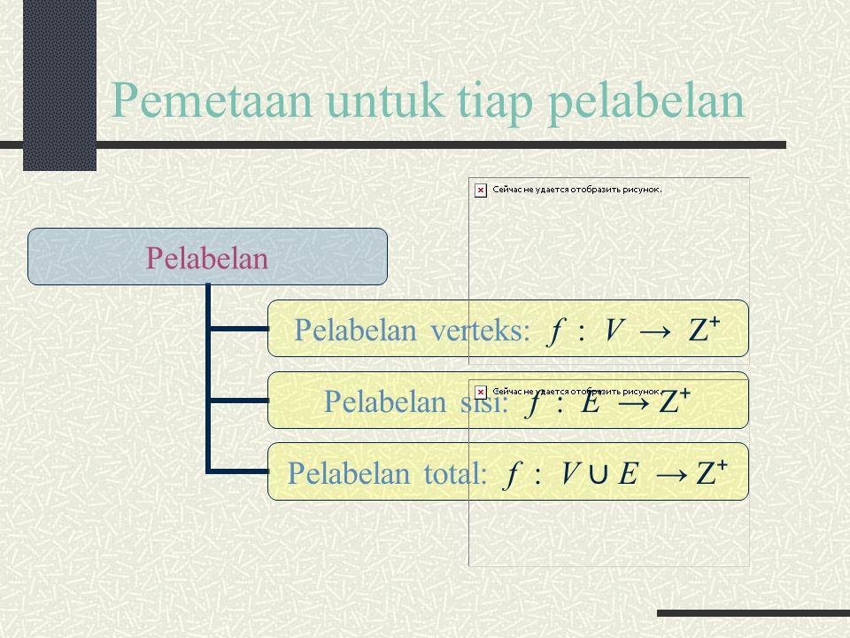 Pemetaan untuk tiap pelabelan Pelabelan Pelabelan verteks: f : V → Z ⁺ Pelabelan sisi: f : E → Z ⁺ Pelabelan total: f : V ∪ E → Z ⁺