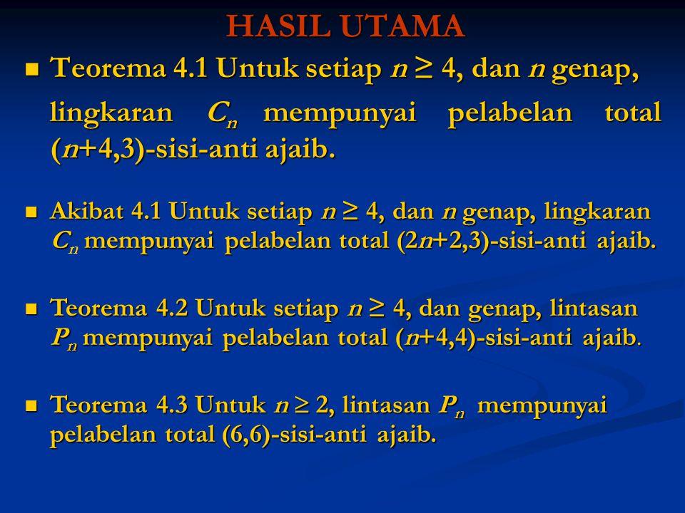 HASIL UTAMA Teorema 4.1 Untuk setiap n ≥ 4, dan n genap, Teorema 4.1 Untuk setiap n ≥ 4, dan n genap, lingkaran C n mempunyai pelabelan total (n+4,3)-