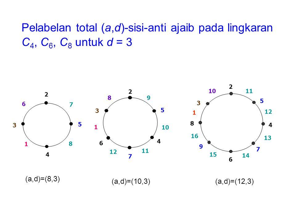 Pelabelan total (a,d)-sisi-anti ajaib pada lingkaran C 4, C 6, C 8 untuk d = 3 6 3 1 4 8 5 7 2 8 3 1 6 12 7 11 4 10 5 9 2 11 2 10 3 1 8 16 9 15 6 14 7