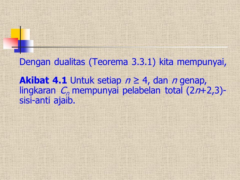 Dengan dualitas (Teorema 3.3.1) kita mempunyai, Akibat 4.1 Untuk setiap n ≥ 4, dan n genap, lingkaran C n mempunyai pelabelan total (2n+2,3)- sisi-ant