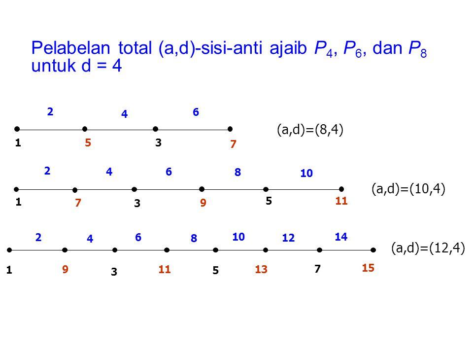 (a,d)=(12,4) Pelabelan total (a,d)-sisi-anti ajaib P 4, P 6, dan P 8 untuk d = 4 1 2 4 6 53 7 1 5 9 3 7 8 64 2 11 10 2 4 6 8 12 14 15 7 13 511 3 9 1 (